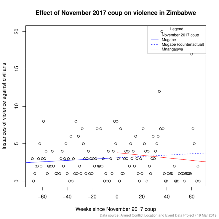 zimbabwe_diff