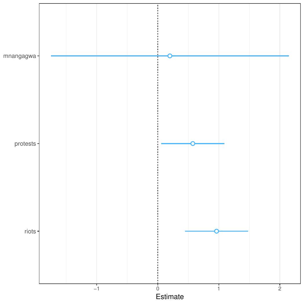 zimbabwe_regression_plot