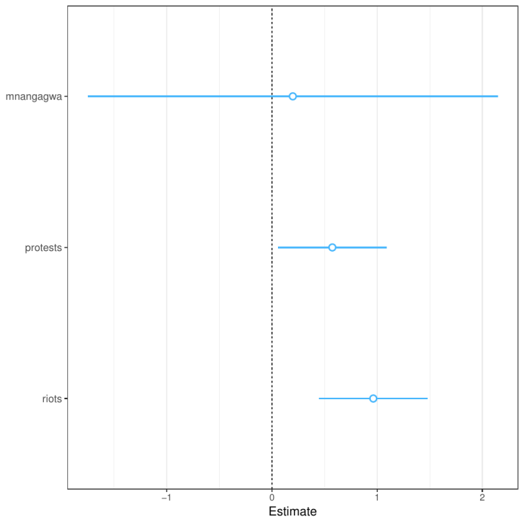 zimbabwe_regression_plot
